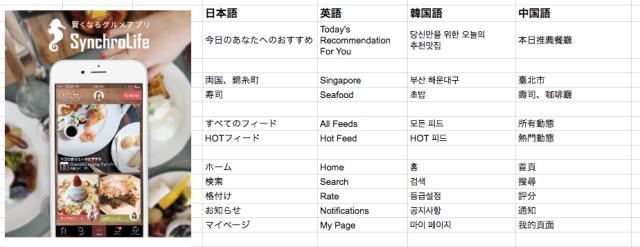 shinpai-translation-multiple-languages